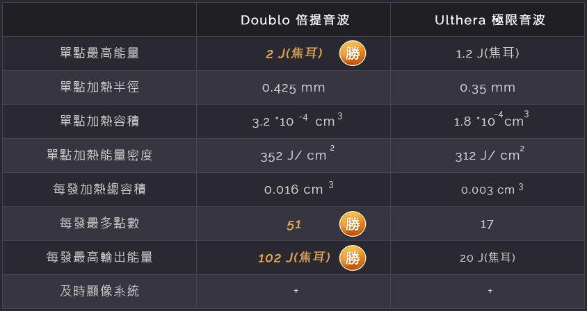 Doublo Ulthera HIFU 韓國美國機超音波拉皮拉提比較